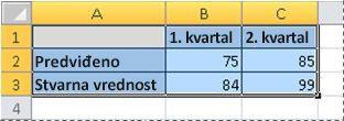 Podaci iz radnog lista