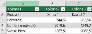 """Excel tabela sa podacima zaglavlja, ali nije izabrana pomoću opcije """"Moja tabela ima zaglavlja"""", tako da je Excel dodao podrazumevana imena zaglavlja kao što su Kolona1, Kolona2."""