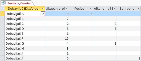 Unakrsni upit prikazan u prikazu lista sa podacima sa dobavljačima i kategorijama proizvoda.
