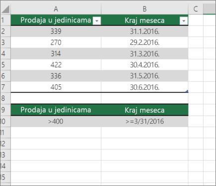 Probni podaci za DCOUNT