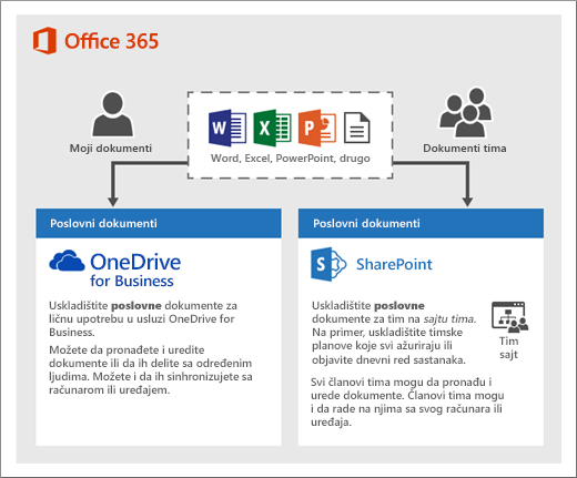 Dijagram načina na koji možete da koristite dva tipa skladišta: OneDrive ili lokacije tima