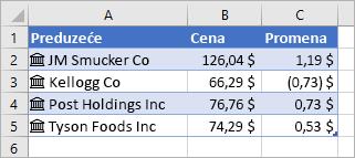 Kolona A sadrži imena preduzeća i ikone, kolona B sadrži vrednosti cene, a kolona C sadrži vrednosti promene