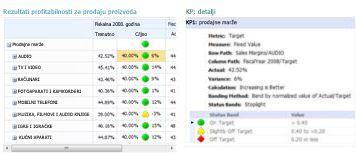 Izveštaj sa detaljima o KPI obezbeđuje dodatne informacije o vrednostima u PerformancePoint rezultatu