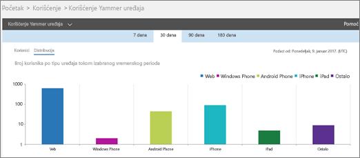 """Snimak ekrana izveštaja o korišćenju uređaja u usluzi Yammer koji prikazuje prikaz """"Distribucija"""""""