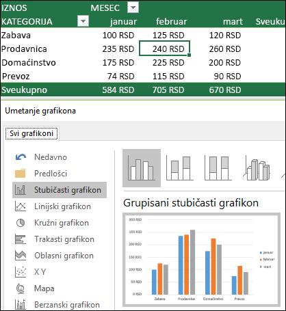 Primer izvedenog grafikona sa pregledom uživo tipa grafikona i izabran stubičasti grafikon