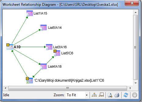 Dijagram veza između ćelija