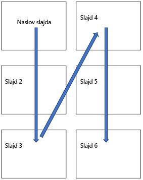 Vertikalni raspored sa više slajdova na odštampanoj stranici