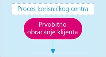 Snimak ekrana okvira za unos teksta na stranici sa dijagramom.