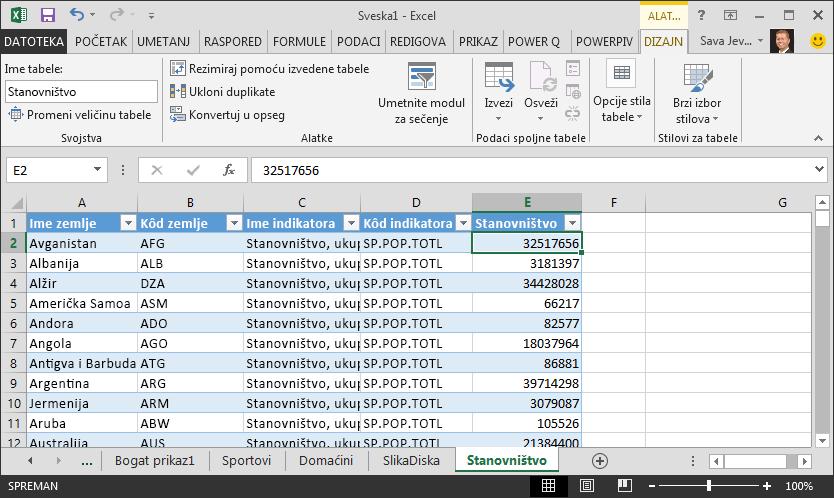 Podaci o populaciji uneti u Excel