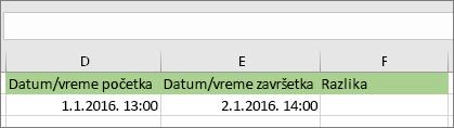 Datum početka 1.1.16. 1:00 PM; datum završetka 2.1.16. 2:00 PM