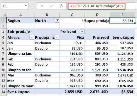 Primer korišćenja funkcije GETPIVOTDATA za vraćanje podataka iz izvedene tabele.