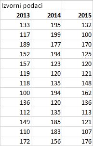 Tabela sa izvornim podacima