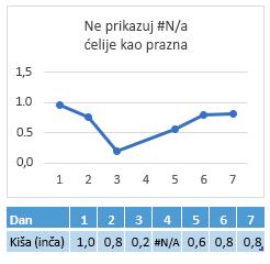 #N/A u ćeliji dan 4, grafikon koji prikazuje vezu preko 4 dana