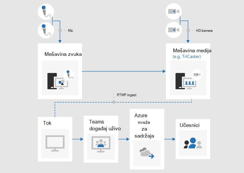 Grafikon toka koji ilustruje kako se proizvodi događaj uživo pomoću spoljne aplikacije ili uređaja.