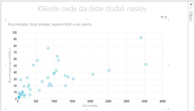 XY grafikon u alatki Power View