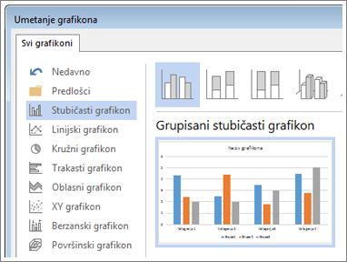"""Dijalog """"Umetanje grafikona"""" koji prikazuje izbor grafikona i daje pregled"""