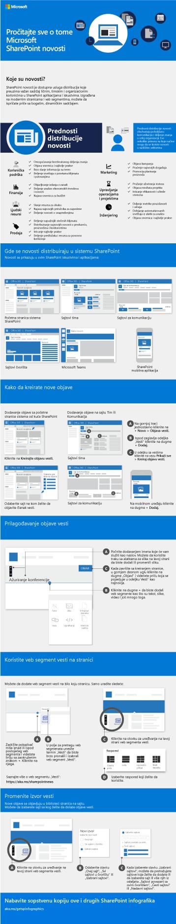 Grafikon sa informacijama o novostima sistema SharePoint