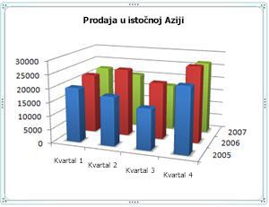 3-D grafikon koji prikazuje horizontalnu, vertikalnu i dubinsku osu