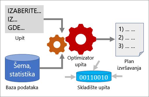 Kako funkcioniše optimizacija upita
