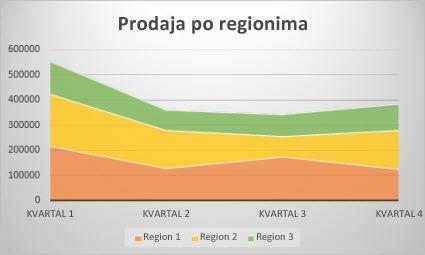 Oblasni grafikon