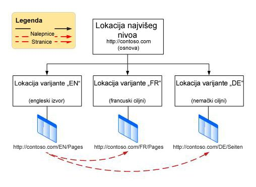 Grafikon hijerarhije koji prikazuje osnovnu lokaciju najvišeg nivoa sa tri varijante ispod. Varijante su engleski, francuski i nemački