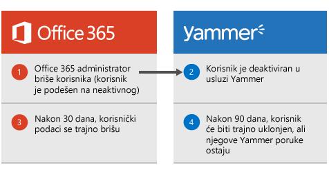 Dijagram koji prikazuje da kada Office 365 administrator izbriše korisnika, korisnik se deaktivira u usluzi  Yammer. Nakon 30 dana korisnički podaci brišu iz usluge Office 365, a nakon 90 dana, korisnik se trajno uklanja iz usluge Yammer, ali Yammer poruke se zadržavaju.