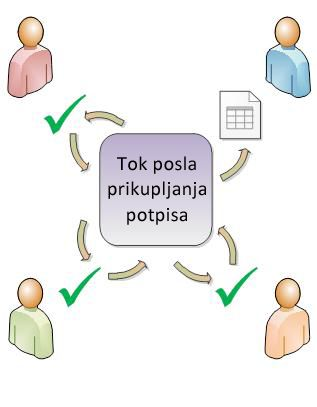Ilustracija usmeravanja toka posla