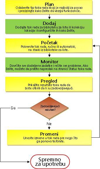 Proces toka posla