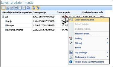 PerformancePoint rezultati sa otkrivenim menijem koji se dobija klikom na desni taster miša