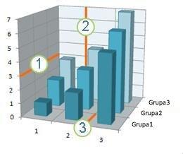Grafikon koji prikazuje horizontalne, vertikalne i dubinske koordinatne linije