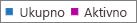 Snimak ekrana: Izveštaj o Office 365 grupama – ukupan broj grupa i broj aktivnih grupa