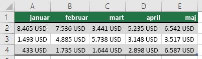 Koristite red zaglavlja tabele, kao što su januar, februar, mart, itd.