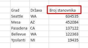 Tabela ima 3 kolone: Grad, država, broj stanovnika. Sortiraj po opadajućem redosledu po broju stanovnika.