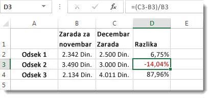 Excel podaci sa negativnim procentom oblikovani crvenom bojom u ćeliji D3