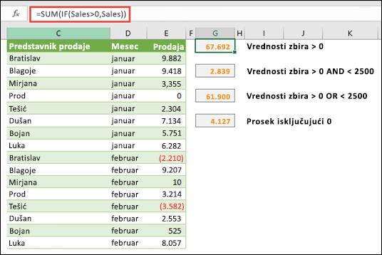 Možete da koristite nizove da biste izračunali na osnovu određenih uslova. = SUM (IF (prodaja>0, prodaja)) sabraće sve vrednosti veće od 0 u opsegu pod nazivom prodaja.