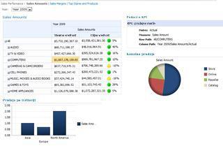 Uzorak kontrolne table hostovane u sistemu SharePoint Server 2010