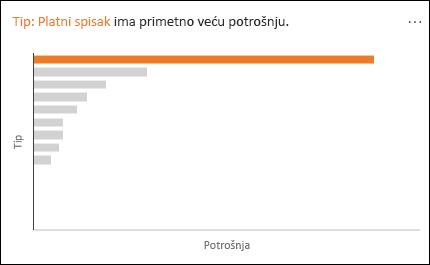 Linijski grafikon koji prikazuje platni spisak sa primetno većim troškovima