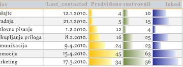 Traka podataka u izveštaju koji prikazuje podatke poređenja.