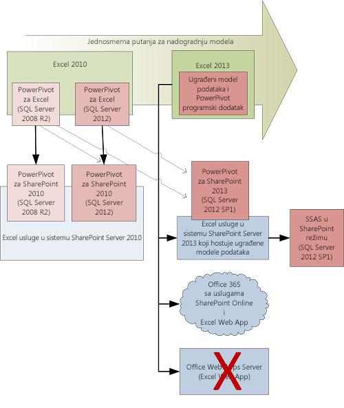 Putanja nadogradnje klijenta i servera za modele podatka