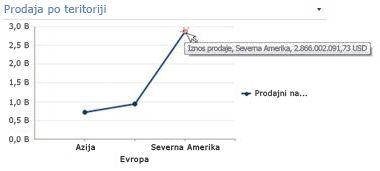 Linijski grafikon sa otkrivenim sažetim informacijama