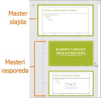 Master slajda sa rasporedima u PowerPoint prikazu mastera slajda