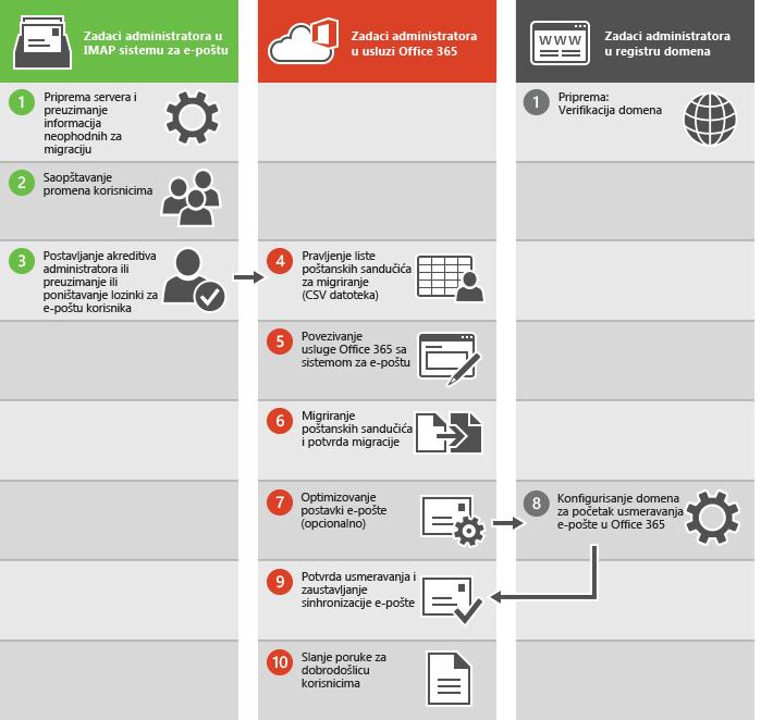 Proces za migraciju IMAP e-pošte