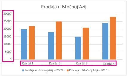 Grupisani stubičasti grafikon sa oznakama ose