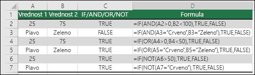 Primeri korišćenja funkcije IF sa AND, OR i NOT za izračunavanje numeričkih vrednosti i teksta