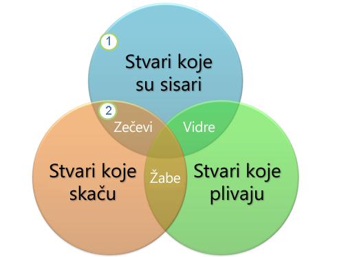 Venov dijagram