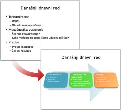 Čist slajd konvertovan u SmartArt grafiku.