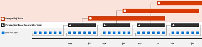 Ritam izdavanja usluge Office 365