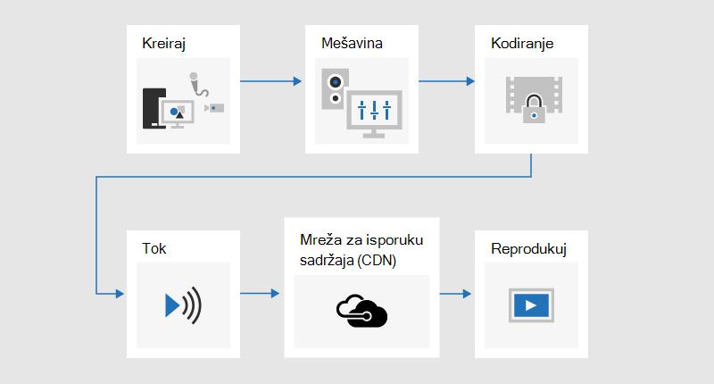 Grafikon toka koji ilustruje proces emitovanja gde je sadržaj razvijen, pomešan, kodiran, prosnimljen, poslat kroz mrežu za isporuku sadržaja (CDN), a zatim se reprodukuje.