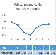 Tačka podataka nema u dan 4 ćeliju, grafikon prikazuje odgovarajući red od nule