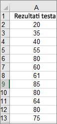 Podaci korišćeni za kreiranje gorenavedenog uzorka histograma